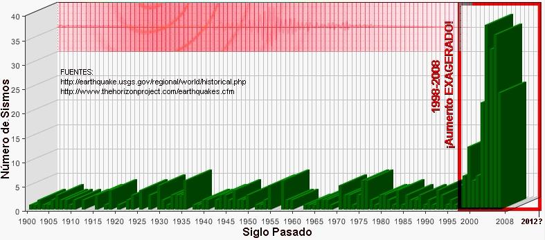 GRÁFICA USGS SISMOS