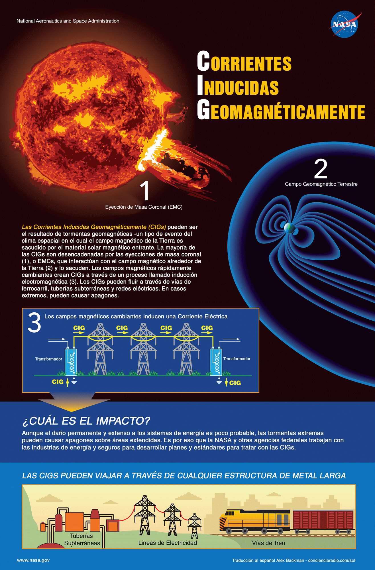 Indice De Alertas De Rayos C 211 Smicos Llamaradas Solares Y